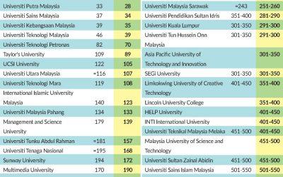 QS Rankings 2021: UniKL Among Top Universities In Asia