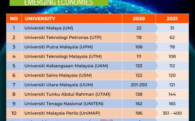 UniKL in THE Emerging Economies University Rankings